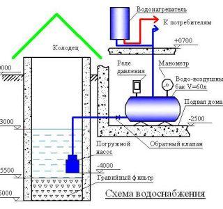Автоматизация водоснабжения
